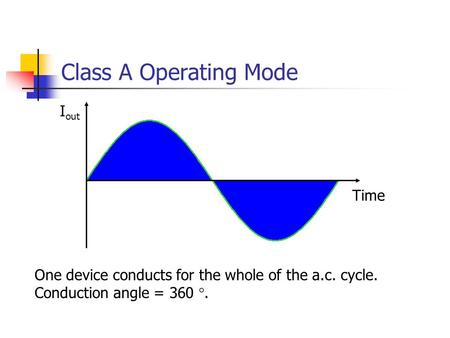 Class A Operating Mode Time I out One device conducts for the whole of the a.c. cycle. Conduction angle = 360 .