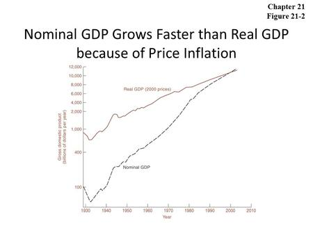 Nominal GDP Grows Faster than Real GDP because of Price Inflation Chapter 21 Figure 21-2.