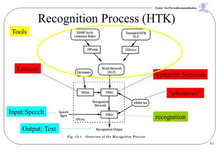 "Center for PersonKommunikation P.1 Recognition Process (HTK) ""phonemes"" Syntactic Network Lexicon recognition Input:Speech Output: Text Tools."