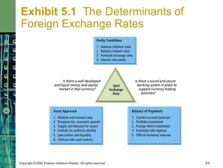 Copyright © 2006 Pearson Addison-Wesley. All rights reserved.5-1 Exhibit 5.1 The Determinants of Foreign Exchange Rates.