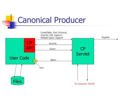 Canonical Producer CP API User Code CP Servlet Files CreateTable, Port, Protocol, Security, SQL Support, Multiple Query Support Security Insert Query Port.