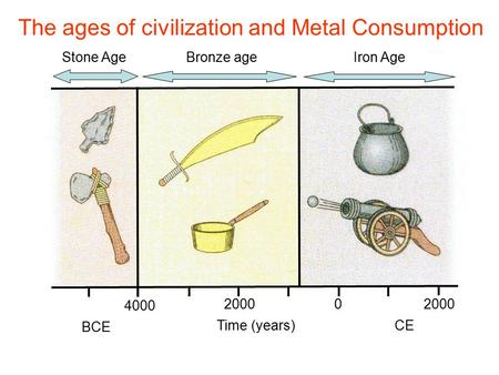 4000 20000 BCE Time (years) CE Stone Age Bronze ageIron Age The ages of civilization and Metal Consumption.