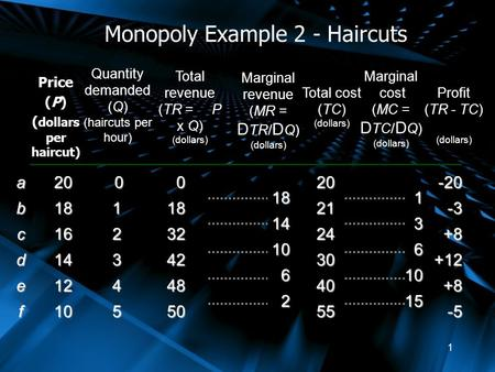 1 Monopoly Example 2 - Haircuts Price (P) ( dollars per haircut) abcdef Quantity demanded (Q) (haircuts per hour) Total revenue (TR = P x Q) (dollars)