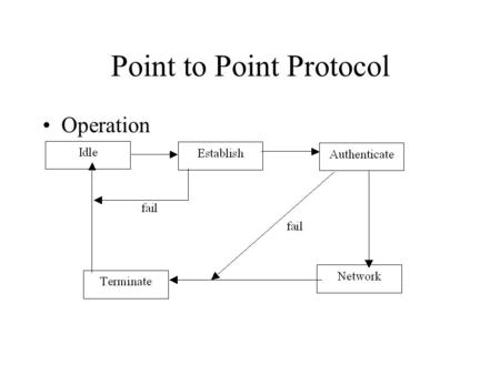 Point to Point Protocol Operation. Point to Point Protocol Protocol Layers of PPP –Physical Layer –Data Link Layer – HDLC derivative –Other protocols.