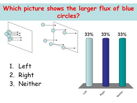 Which picture shows the larger flux of blue circles? 1.Left 2.Right 3.Neither.