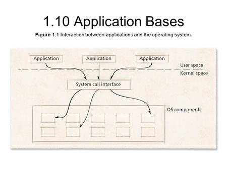 Figure 1.1 Interaction between applications and the operating system. 1.10 Application Bases.