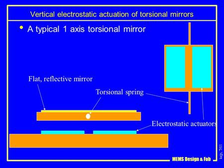 Ksjp, 7/01 MEMS Design & Fab Vertical electrostatic actuation of torsional mirrors A typical 1 axis torsional mirror Torsional spring Electrostatic actuators.
