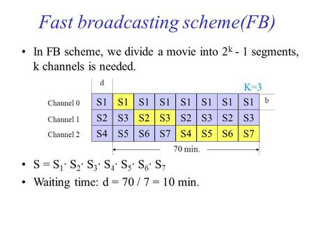 Fast broadcasting scheme(FB) In FB scheme, we divide a movie into 2 k - 1 segments, k channels is needed. S = S 1 · S 2 · S 3 · S 4 · S 5 · S 6 · S 7 Waiting.