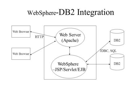WebSphere -DB2 Integration Web Browser Web Server (Apache) WebSphere –JSP/Servlet/EJB DB2 JDBC, SQL HTTP.
