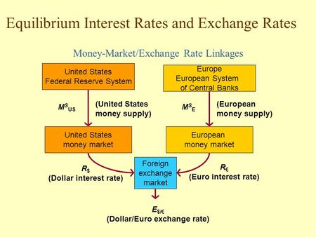 (Dollar interest rate) (Dollar/Euro exchange rate)