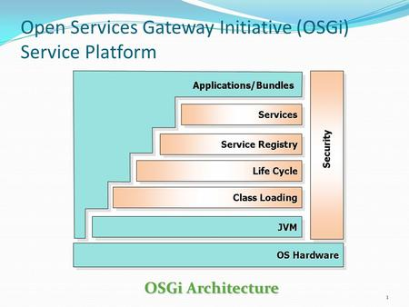 Open Services Gateway Initiative (OSGi) Service Platform 1 OSGi Architecture.