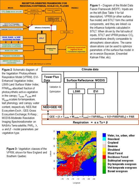 Figure 2 : Schematic diagram of the Vegetation Photosynthesis Respiration Model (VPRM). EVI- Enhanced Vegetation Index; LSWI-Land Surface Water Index;