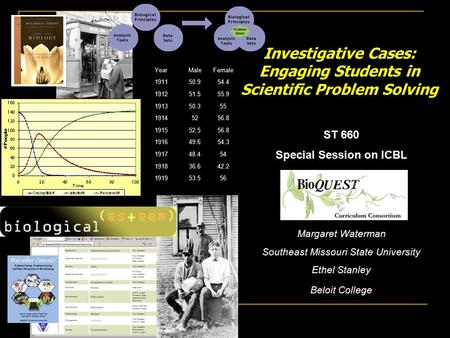 ST 660 Special Session on ICBL Margaret Waterman Southeast Missouri State University Ethel Stanley Beloit College Investigative Cases: Engaging Students.