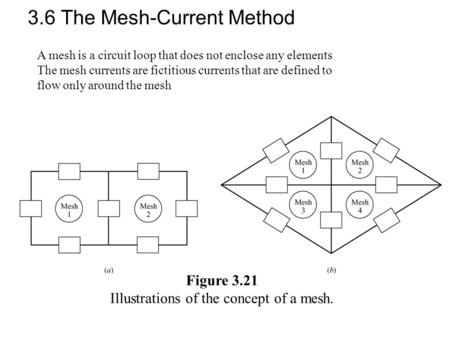 3.6 The Mesh-Current Method Figure 3.21 Illustrations of the concept of a mesh. A mesh is a circuit loop that does not enclose any elements The mesh currents.