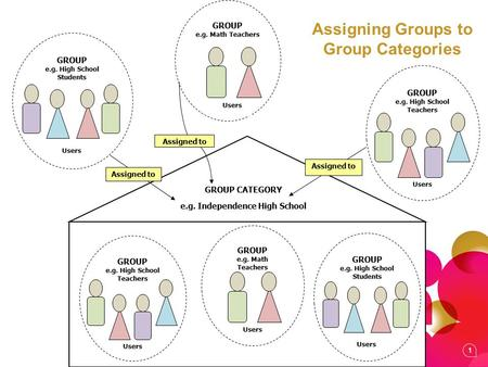 1 GROUP CATEGORY e.g. Independence High School GROUP e.g. High School Teachers Users GROUP e.g. High School Students Users GROUP e.g. Math Teachers Users.