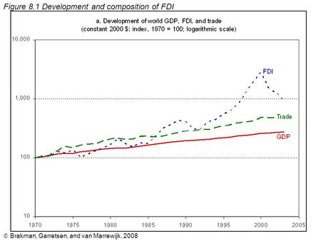  Brakman, Garretsen, and van Marrewijk, 2008 Figure 8.1 Development and composition of FDI.