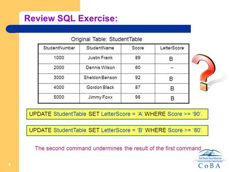 1 Review SQL Exercise: UPDATE StudentTable SET LetterScore = 'A' WHERE Score >= '90'. Original Table: StudentTable StudentNumberStudentNameScoreLetterScore.