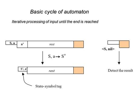 S, a rest a' Basic cycle of automaton Iterative processing of input until the end is reached S, a S ' Detect the result State-symbol tag S', a' rest.