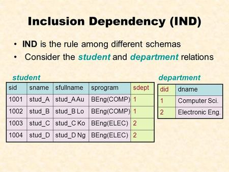 Inclusion Dependency (IND) IND is the rule among different schemas Consider the student and department relations sidsnamesfullnamesprogramsdept 1001stud_Astud_A.