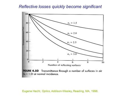 Reflective losses quickly become significant Eugene Hecht, Optics, Addison-Wesley, Reading, MA, 1998.