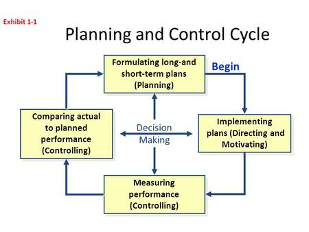 Planning and Control Cycle Decision Making Formulating long-and short-term plans (Planning) Measuring performance (Controlling) Implementing plans (Directing.