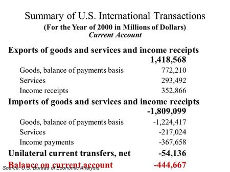 Summary of U.S. International Transactions Exports of goods and services and income receipts 1,418,568 Goods, balance of payments basis772,210 Services293,492.