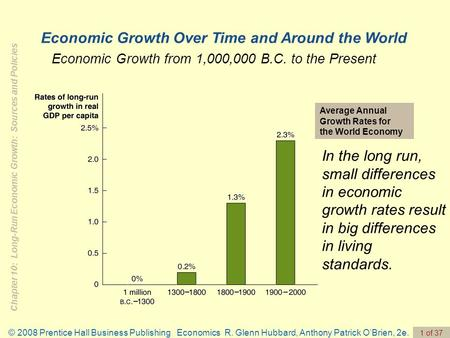 Chapter 10: Long-Run Economic Growth: Sources and Policies © 2008 Prentice Hall Business Publishing Economics R. Glenn Hubbard, Anthony Patrick O'Brien,