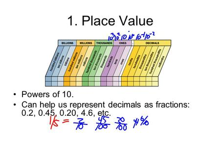 1. Place Value Powers of 10. Can help us represent decimals as fractions: 0.2, 0.45, 0.20, 4.6, etc.