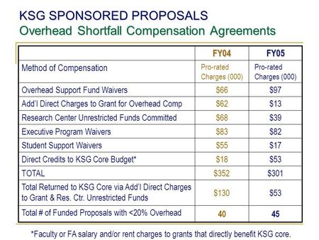 KSG SPONSORED PROPOSALS Overhead Shortfall Compensation Agreements FY04FY05 Method of Compensation Pro-rated Charges (000) Overhead Support Fund Waivers.