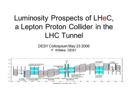 Luminosity Prospects of LHeC, a Lepton Proton Collider in the LHC Tunnel DESY Colloquium May 23 2006 F. Willeke, DESY.