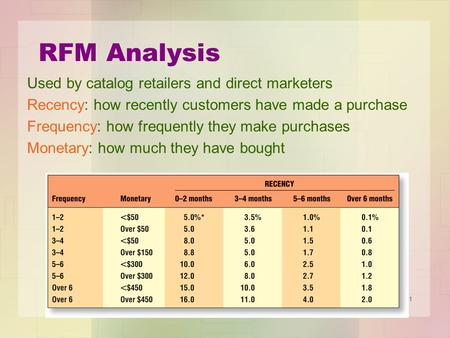 RFM Analysis Used by catalog retailers and direct marketers Recency: how recently customers have made a purchase Frequency: how frequently they make purchases.