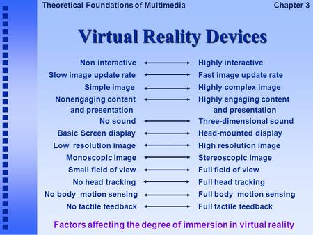 Theoretical Foundations of Multimedia Chapter 3 Virtual Reality Devices Non interactive Slow image update rate Simple image Nonengaging content and presentation.