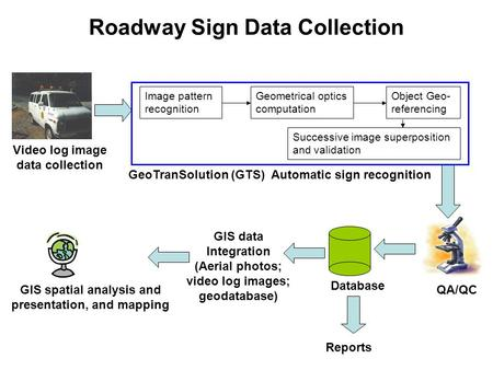 Roadway Sign Data Collection Video log image data collection QA/QC Database GIS spatial analysis and presentation, and mapping GeoTranSolution (GTS) Automatic.