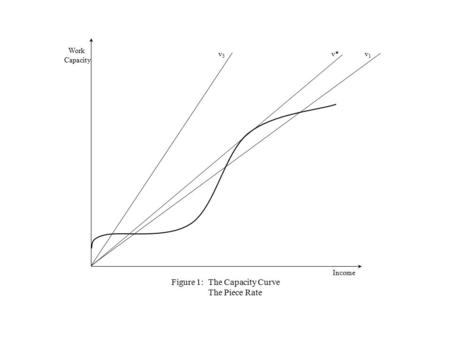 Figure 1: The Capacity Curve The Piece Rate