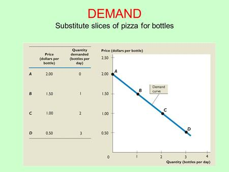 DEMAND Substitute slices of pizza for bottles. MARKET DEMAND Substitute slices of pizza for bottles.