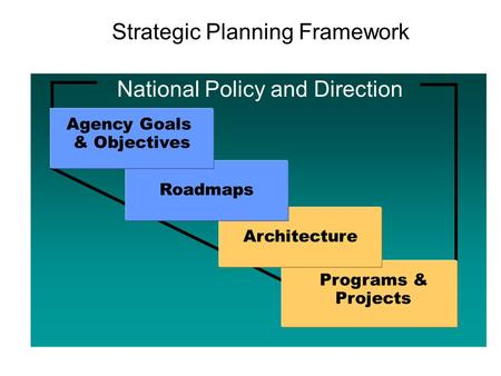 Strategic Planning Framework Programs & Projects ArchitectureRoadmaps Agency Goals & Objectives National Policy and Direction.