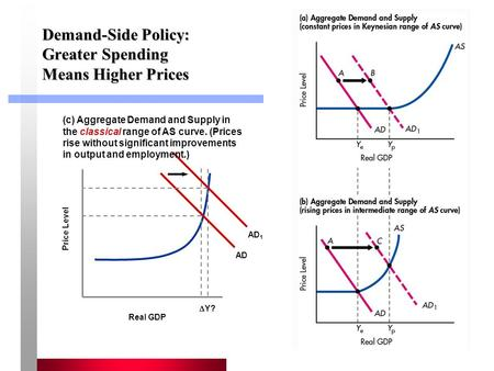 1 Demand-Side Policy: Greater Spending Means Higher Prices Real GDP Price Level (c) Aggregate Demand and Supply in the classical range of AS curve. (Prices.
