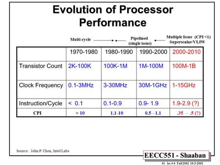 EECC551 - Shaaban #1 lec # 6 Fall 2002 10-3-2002 Evolution of Processor Performance Source: John P. Chen, Intel Labs CPI > 10 1.1-10 0.5 - 1.1.35 -.5 (?)