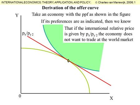 INTERNATIONAL ECONOMICS: THEORY, APPLICATION, AND POLICY;  Charles van Marrewijk, 2006; 1 Derivation of the offer curve X Y 0 p x /p y 2 Take an economy.