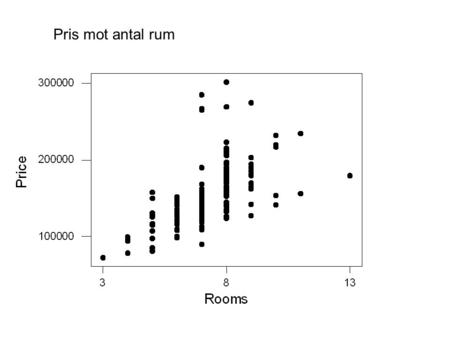 Pris mot antal rum. Regression Analysis: Price versus Rooms The regression equation is Price = 37969 + 15966 Rooms Predictor Coef SE Coef T P Constant.
