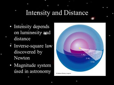 Intensity and Distance Intensity depends on luminosity and distance Inverse-square law discovered by Newton Magnitude system used in astronomy.