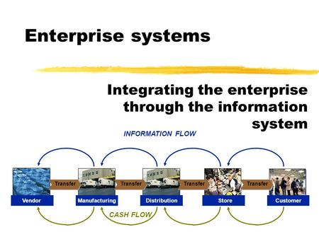 Enterprise systems Integrating the enterprise through the information system INFORMATION FLOW CASH FLOW Transfer CustomerVendorManufacturingDistributionStore.