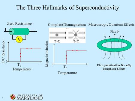 1 The Three Hallmarks of Superconductivity Zero Resistance I V DC Resistance Temperature TcTc 0 Complete Diamagnetism Magnetic Induction Temperature TcTc.