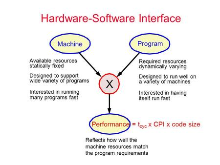 Hardware-Software Interface Machine Program Performance = t cyc x CPI x code size X Available resources statically fixed Designed to support wide variety.