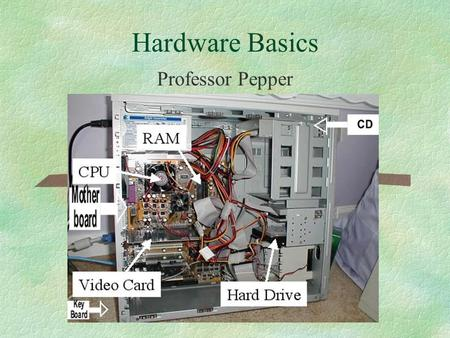 Hardware Basics Professor Pepper. Major Objectives §Microprocessor §RAM §ROM BIOS §Motherboard §Storage (CD, DVD, Hard Drive, Floppy, Zip, Jump, Tape)