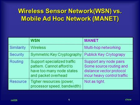 1 cs526 chow Wireless Sensor Network(WSN) vs. Mobile Ad Hoc Network (MANET) WSNMANET SimilarityWirelessMulti-hop networking SecuritySymmetric Key CryptographyPublick.