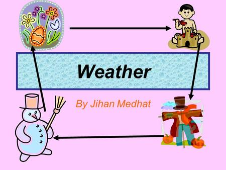 Weather By Jihan Medhat Kinds of Weather sunny cloudy windy rainy snowy.