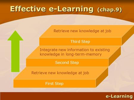 E-Learning e-Learning Effective e-Learning (chap.9) Second Step Integrate new information to existing knowledge in long-term-memory First Step Retrieve.