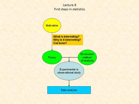 Lecture 8 First steps in statistics. Literature Planning Data Analysis Interpretation Defining the problem Identifying the state of art Formulating specific.