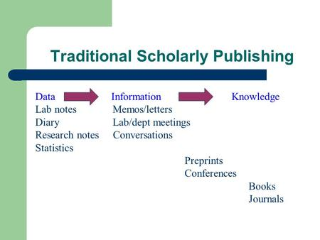 Traditional Scholarly Publishing Data Information Knowledge Lab notes Memos/letters Diary Lab/dept meetings Research notes Conversations Statistics Preprints.